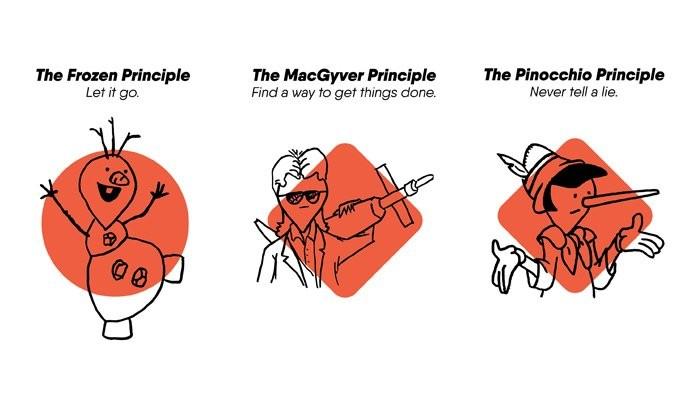 The Frozen Principle